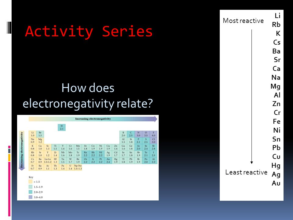 Activity Series Li Rb K Cs Ba Sr Ca Na Mg Al Zn Cr Fe Ni Sn Pb Cu Hg Ag Au Most reactive Least reactive How does electronegativity relate?