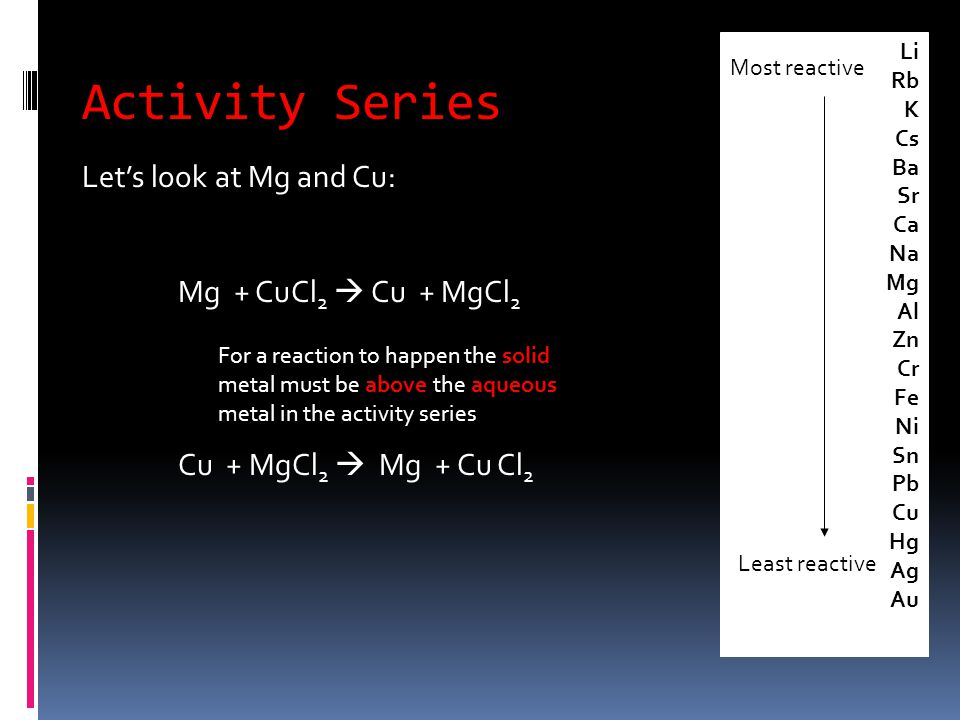 Activity Series Let's look at Mg and Cu: Mg + CuCl 2  Cu + MgCl 2 Cu + MgCl 2  Mg + Cu Cl 2 Li Rb K Cs Ba Sr Ca Na Mg Al Zn Cr Fe Ni Sn Pb Cu Hg Ag Au Most reactive Least reactive For a reaction to happen the solid metal must be above the aqueous metal in the activity series