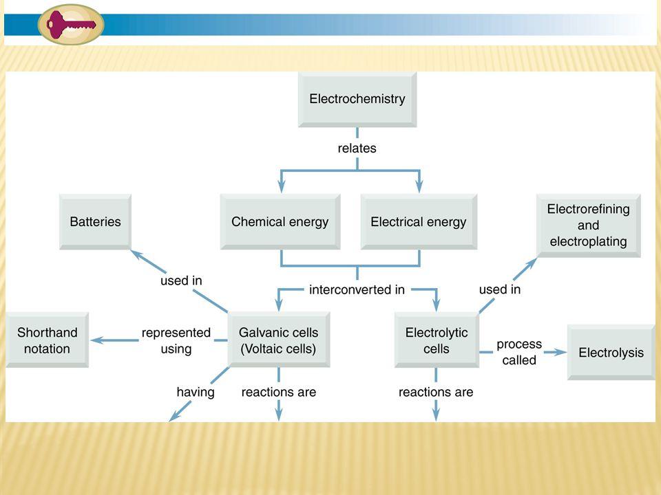 CELL POTENTIALS AND REDUCTION POTENTIALS E°cell = E°reduced - E°oxidized E°cell = E°cathode - E°anode