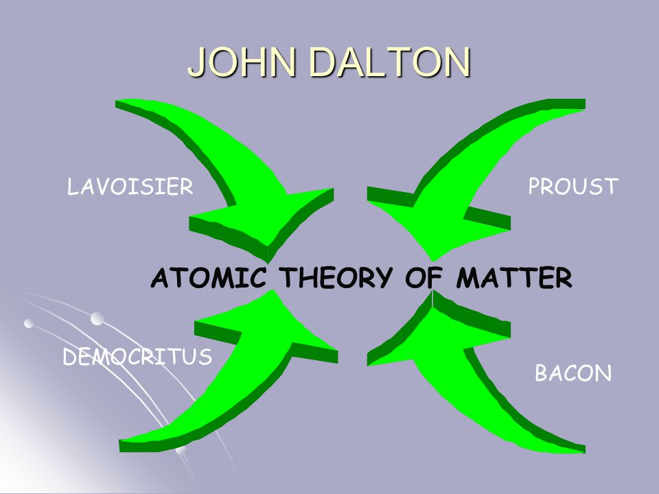 JOHN DALTON LAVOISIERPROUST DEMOCRITUS BACON ATOMIC THEORY OF MATTER