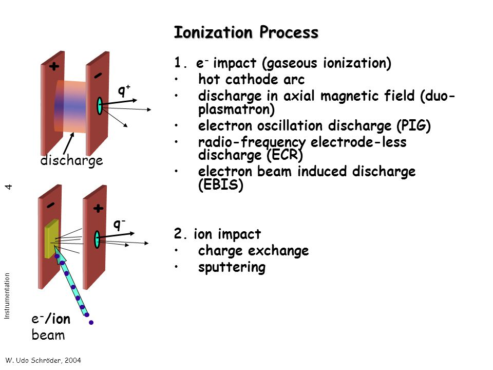 W. Udo Schröder, 2004 Instrumentation 4 Ionization Process 1. e - impact (gaseous ionization) hot cathode arc discharge in axial magnetic field (duo-