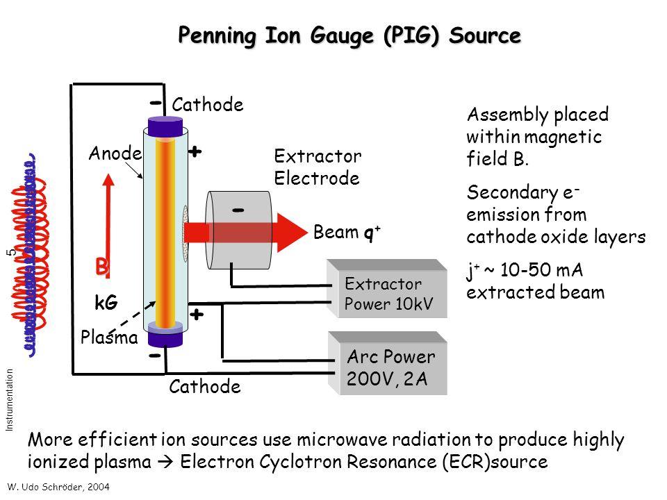 W. Udo Schröder, 2004 Instrumentation 5 Penning Ion Gauge (PIG) Source Arc Power 200V, 2A Extractor Power 10kV Beam q + B kG - - + + - Plasma Extracto
