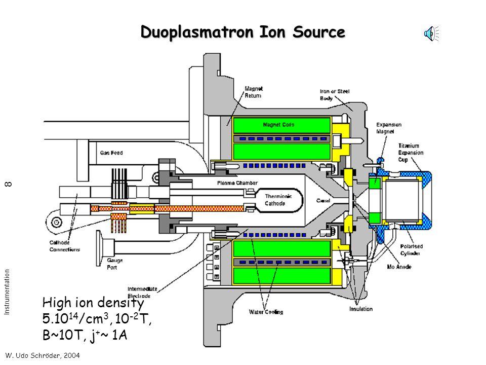 W. Udo Schröder, 2004 Instrumentation 8 Duoplasmatron Ion Source High ion density 5.10 14 /cm 3, 10 -2 T, B~10T, j + ~ 1A