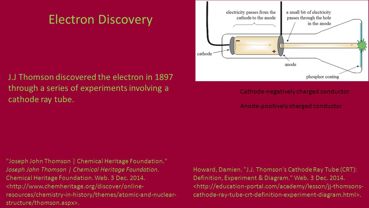 Electron Discovery J.J Thomson discovered the electron in 1897 through a series of experiments involving a cathode ray tube.
