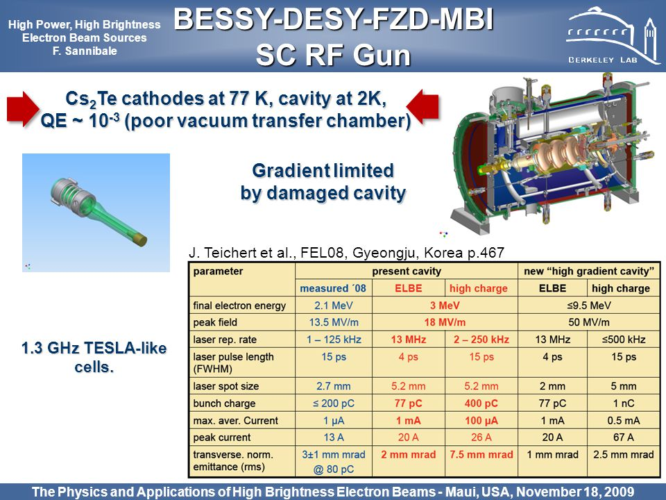 28 Cs 2 Te cathodes at 77 K, cavity at 2K, QE ~ 10 -3 (poor vacuum transfer chamber) The Physics and Applications of High Brightness Electron Beams -