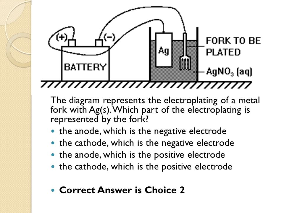 The diagram represents the electroplating of a metal fork with Ag(s). Which part of the electroplating is represented by the fork? the anode, which is