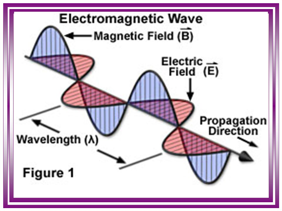 EMR According to wave property, EMR consisted of oscillating electric and magnetic fields that propagate through space in a straight line (unless refracted or reflected) with a constant velocity Has a various fundamental properties such as wavelength, wave number, frequency, velocity Self reading (properties of EMR in details)