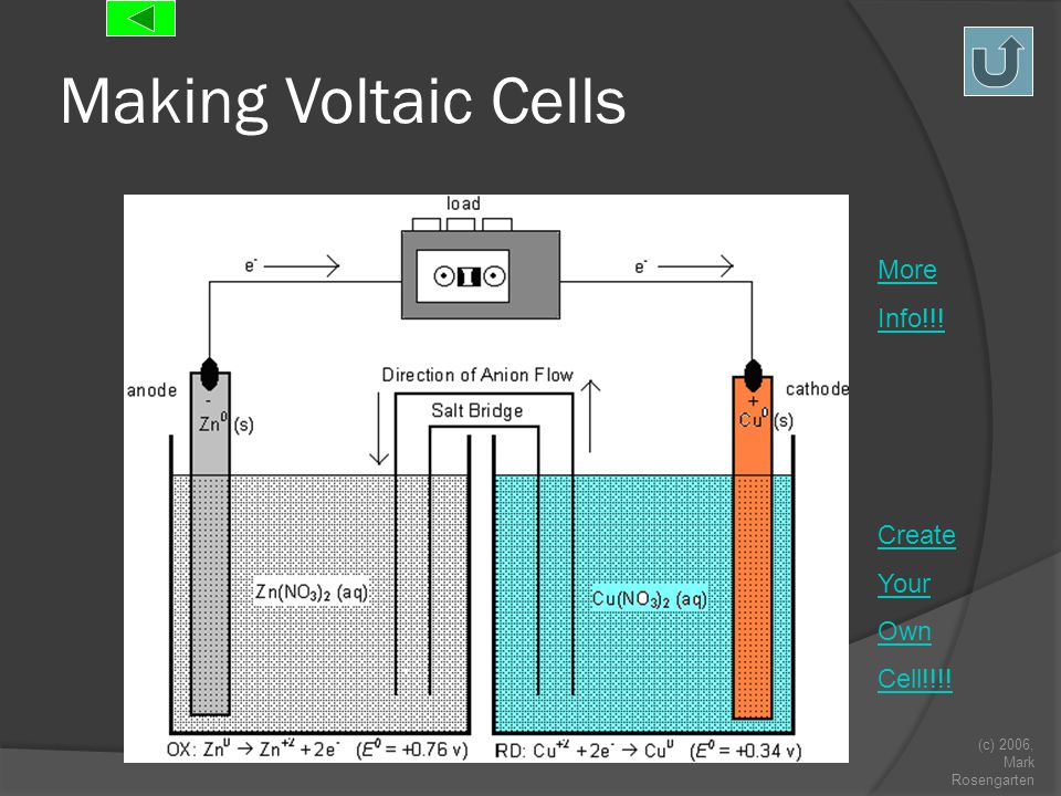 (c) 2006, Mark Rosengarten Making Voltaic Cells Create Your Own Cell!!!! More Info!!!