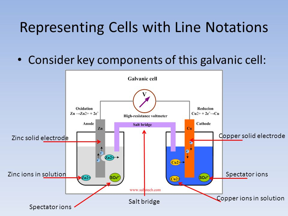 Representing Cells with Line Notations Consider key components of this galvanic cell: Zinc solid electrode Zinc ions in solution Spectator ions Copper ions in solution Copper solid electrode Salt bridge