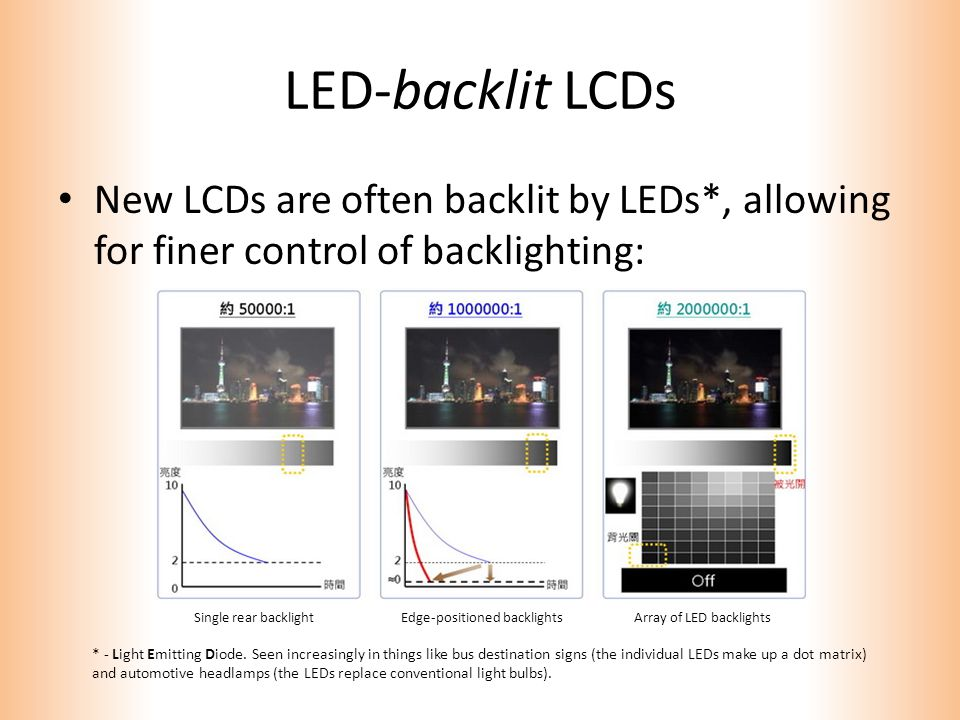 LED-backlit LCDs New LCDs are often backlit by LEDs*, allowing for finer control of backlighting: * - Light Emitting Diode.