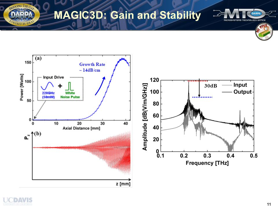 TIME / 31 March 2008 / 11 11 MAGIC3D: Gain and Stability Growth Rate ~ 14dB/cm 30dB