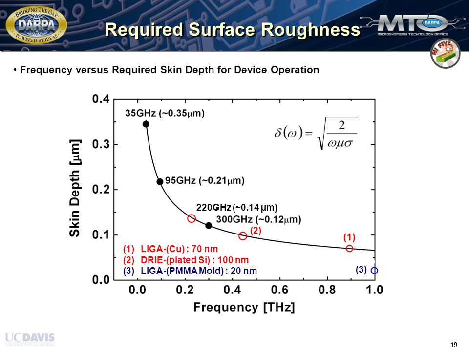 TIME / 31 March 2008 / 19 19 Required Surface Roughness Frequency versus Required Skin Depth for Device Operation 220GHz (~0.14 µm) (2) (3) (1)LIGA-(Cu) : 70 nm (2)DRIE-(plated Si) : 100 nm (3)LIGA-(PMMA Mold) : 20 nm