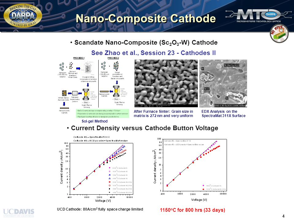 TIME / 31 March 2008 / 4 4 Nano-Composite Cathode 1150 o C for 800 hrs (33 days) UCD Cathode: 80A/cm 2 fully space charge limited Current Density versus Cathode Button Voltage After Furnace Sinter: Grain size in matrix is 272 nm and very uniform Scandate Nano-Composite (Sc 2 O 3 -W) Cathode Sol-gel Method EDX Analysis on the SpectraMat 311X Surface See Zhao et al., Session 23 - Cathodes II
