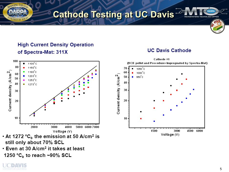 TIME / 31 March 2008 / 5 5 Cathode Testing at UC Davis High Current Density Operation of Spectra-Mat: 311X At 1272 °C b the emission at 50 A/cm 2 is still only about 70% SCL Even at 30 A/cm 2 it takes at least 1250 °C b to reach ~90% SCL UC Davis Cathode