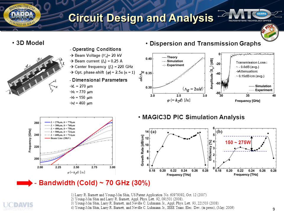 TIME / 31 March 2008 / 20 20 Summary and Future Plans Accomplishments –Sc 2 O 3 -W Nano-Powder Cathode A.