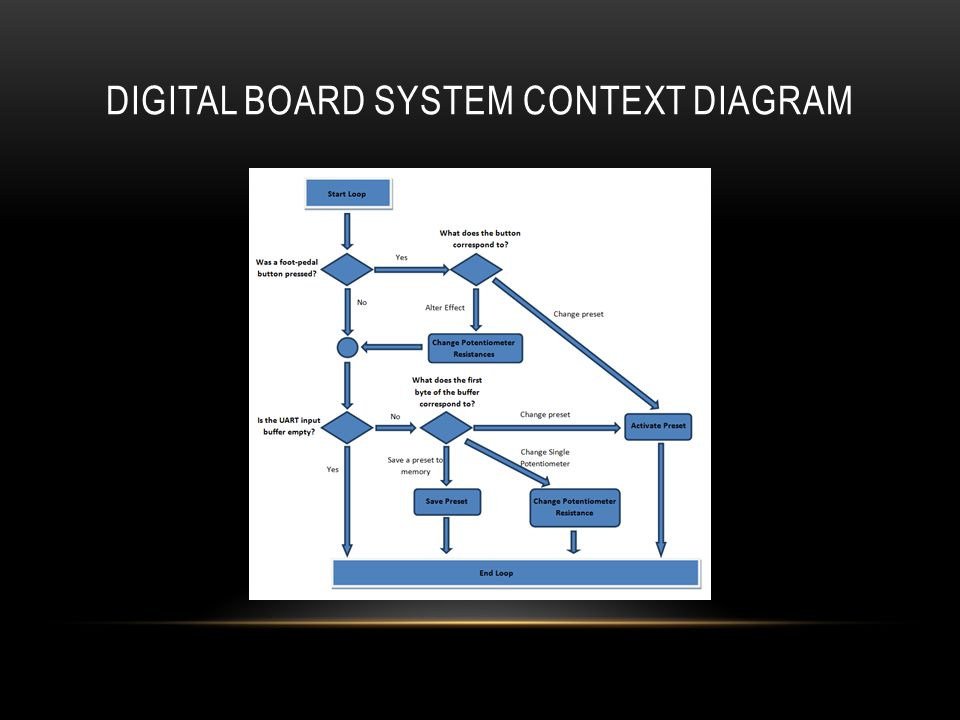 DIGITAL BOARD SYSTEM CONTEXT DIAGRAM