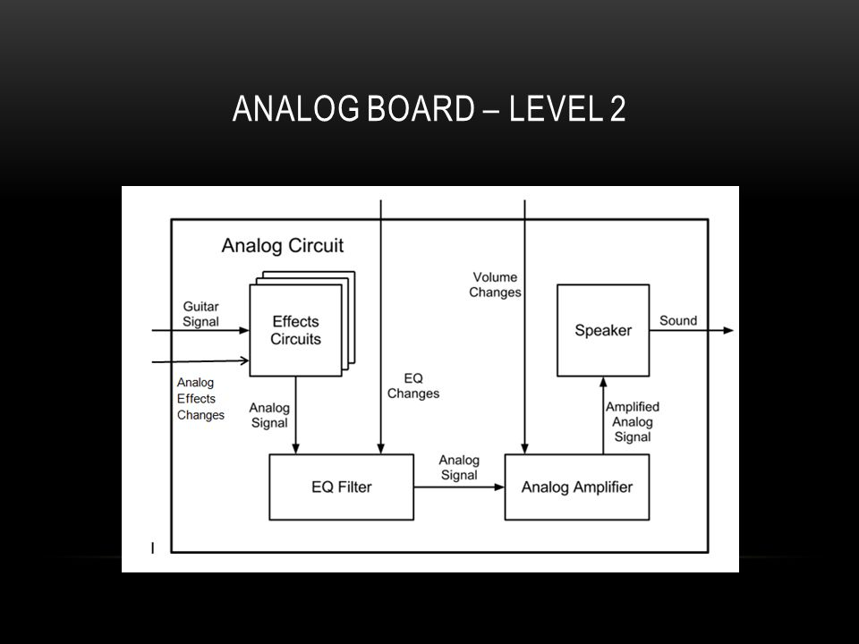 ANALOG BOARD – LEVEL 2