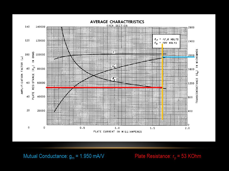 Mutual Conductance: g m = 1.950 mA/VPlate Resistance: r p = 53 KOhm