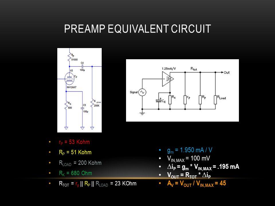 PREAMP EQUIVALENT CIRCUIT r P = 53 Kohm R P = 51 Kohm R LOAD = 200 Kohm R K = 680 Ohm R TOT = r p || R P || R LOAD = 23 KOhm g m = 1.950 mA / V V IN,MAX = 100 mV ∆i P = g m * V IN,MAX =.195 mA V OUT = R TOT * ∆i P A V = V OUT / V IN,MAX = 45