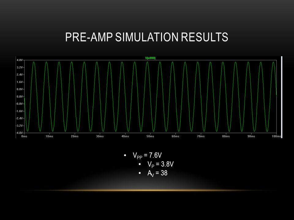 PRE-AMP SIMULATION RESULTS V PP = 7.6V V P = 3.8V A V = 38