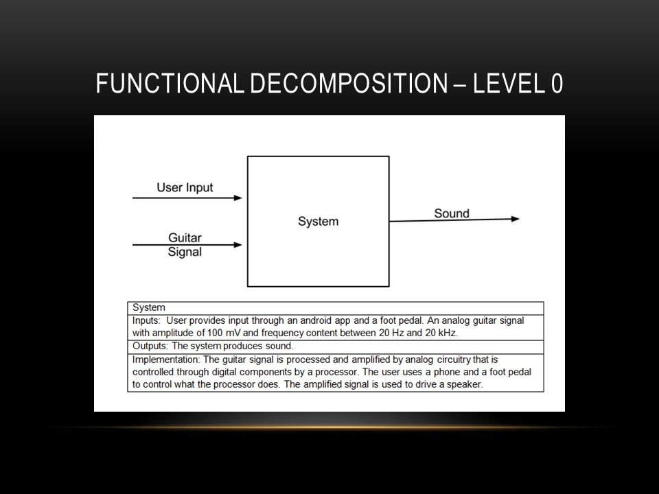 FUNCTIONAL DECOMPOSITION – LEVEL 0