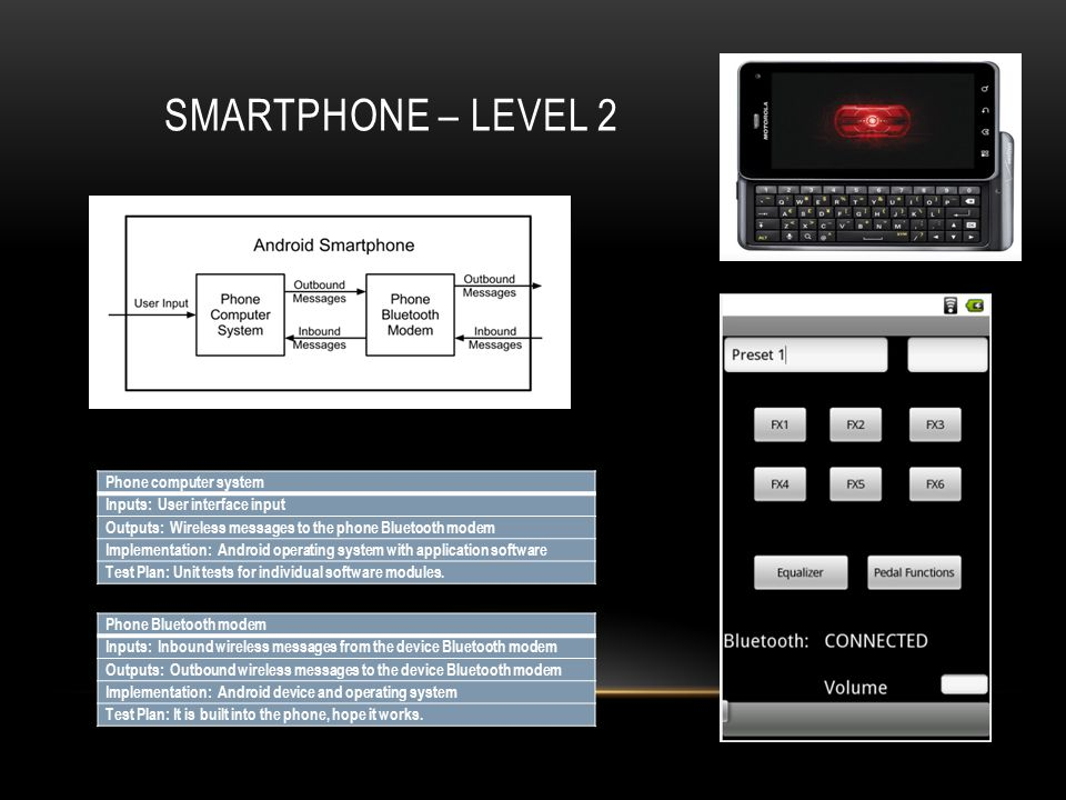 SMARTPHONE – LEVEL 2 Phone computer system Inputs: User interface input Outputs: Wireless messages to the phone Bluetooth modem Implementation: Android operating system with application software Test Plan: Unit tests for individual software modules.
