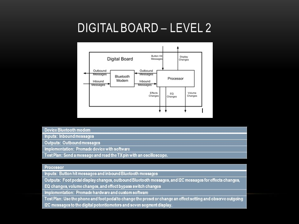 DIGITAL BOARD – LEVEL 2 Device Bluetooth modem Inputs: Inbound messages Outputs: Outbound messages Implementation: Premade device with software Test Plan: Send a message and read the TX pin with an oscilloscope.