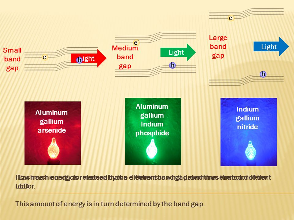 Medium band gap Light How much energy is released by the electrons is what determines the color of the LED.