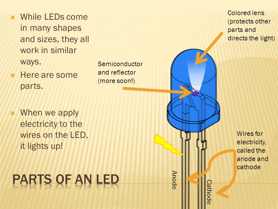  Let's take off the lens…  And now let's zoom in…  The tiny piece of semiconductor, called a die, is what emits the light we see.