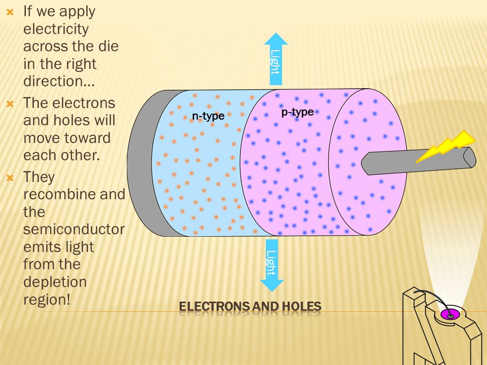 If we apply electricity across the die in the right direction…  The electrons and holes will move toward each other.