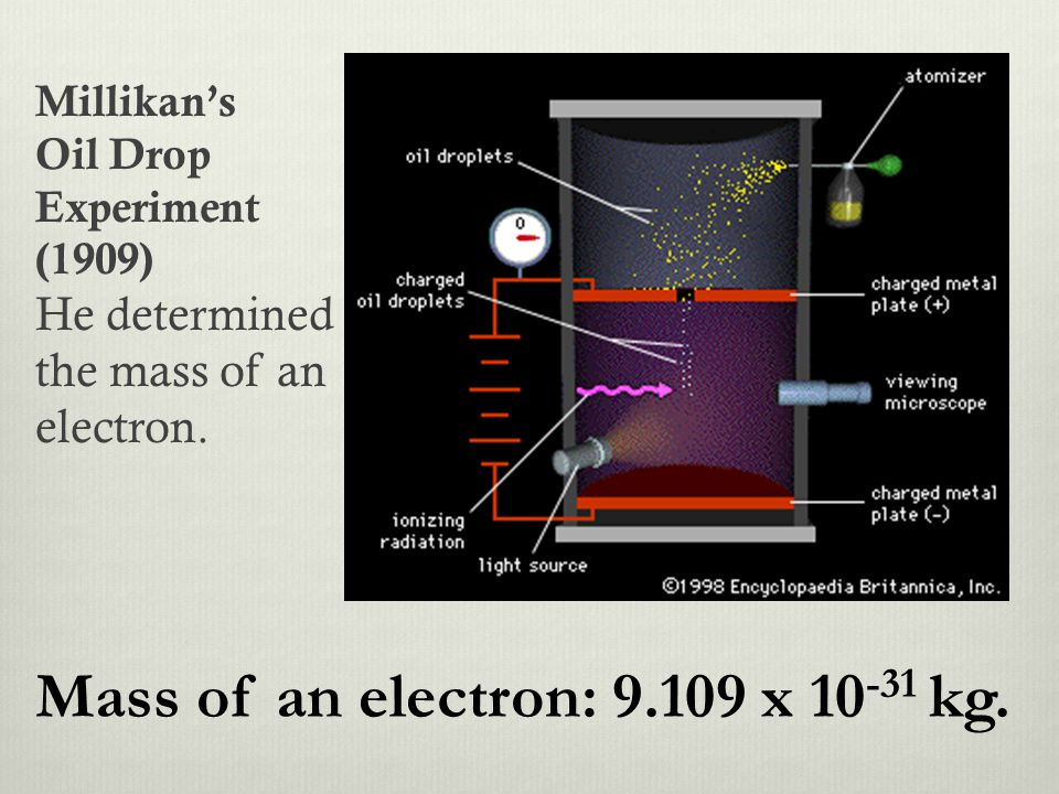 Millikan's Oil Drop Experiment (1909) He determined the mass of an electron. Mass of an electron: 9.109 x 10 -31 kg.