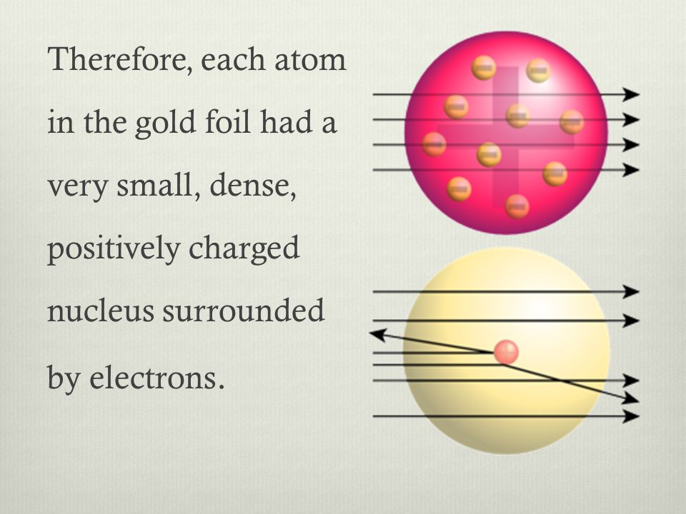 Therefore, each atom in the gold foil had a very small, dense, positively charged nucleus surrounded by electrons.