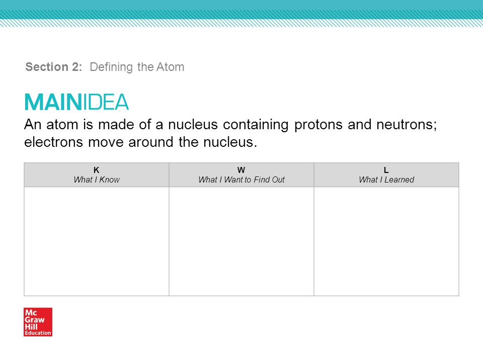 An atom is made of a nucleus containing protons and neutrons; electrons move around the nucleus.