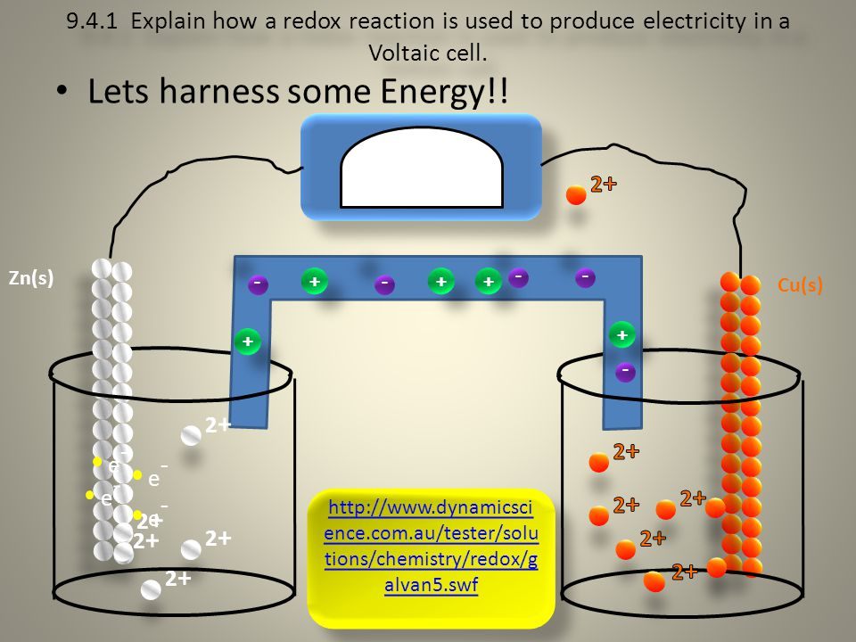 9.4.1 Explain how a redox reaction is used to produce electricity in a Voltaic cell. Lets harness some Energy!! Zn(s) Cu(s) 2+2+ 2+2+ e-e- e-e- 2+2+ 2