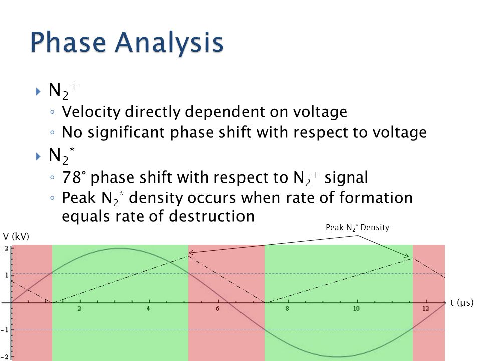 N2+N2+ ◦ Velocity directly dependent on voltage ◦ No significant phase shift with respect to voltage N2*N2* ◦ 78° phase shift with respect to N 2