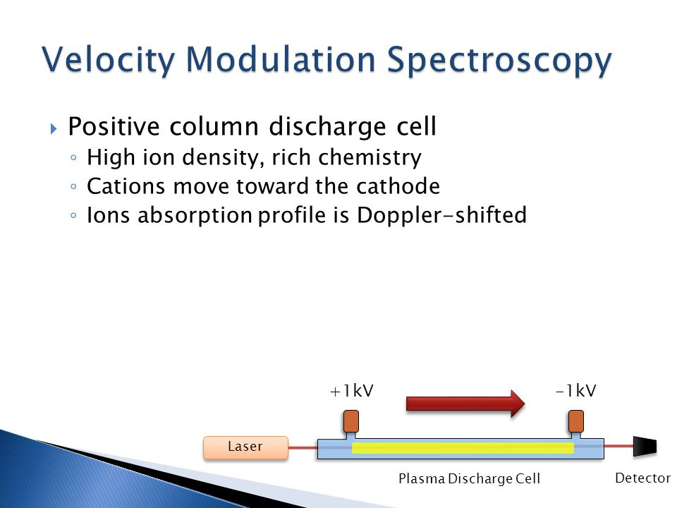  Positive column discharge cell ◦ High ion density, rich chemistry ◦ Cations move toward the cathode ◦ Ions absorption profile is Doppler-shifted Plasma Discharge Cell -1kV+1kV Laser Detector