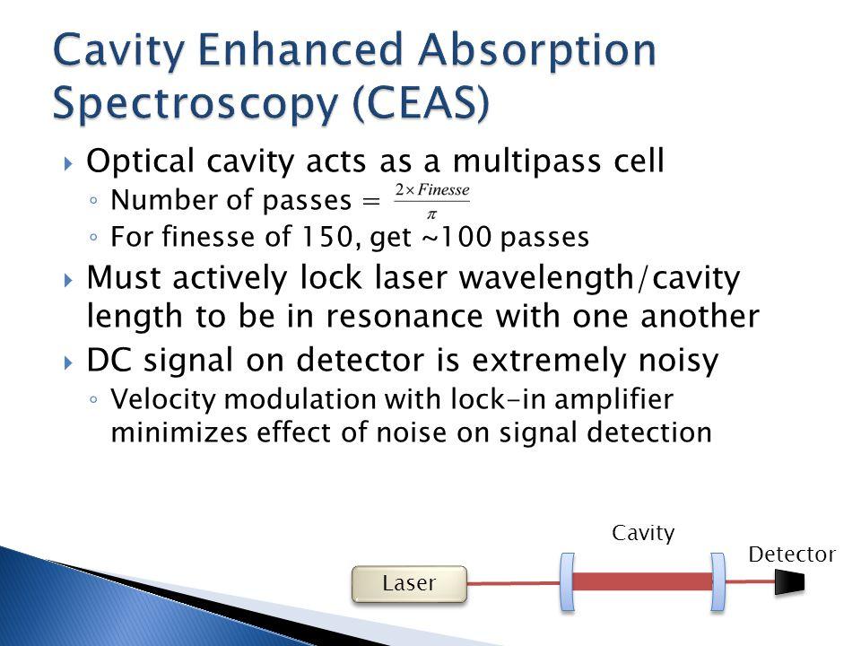 Cavity Transmission Error Signal Ti:Sapph Laser EOM PZT Lock Box 14MHz Detector