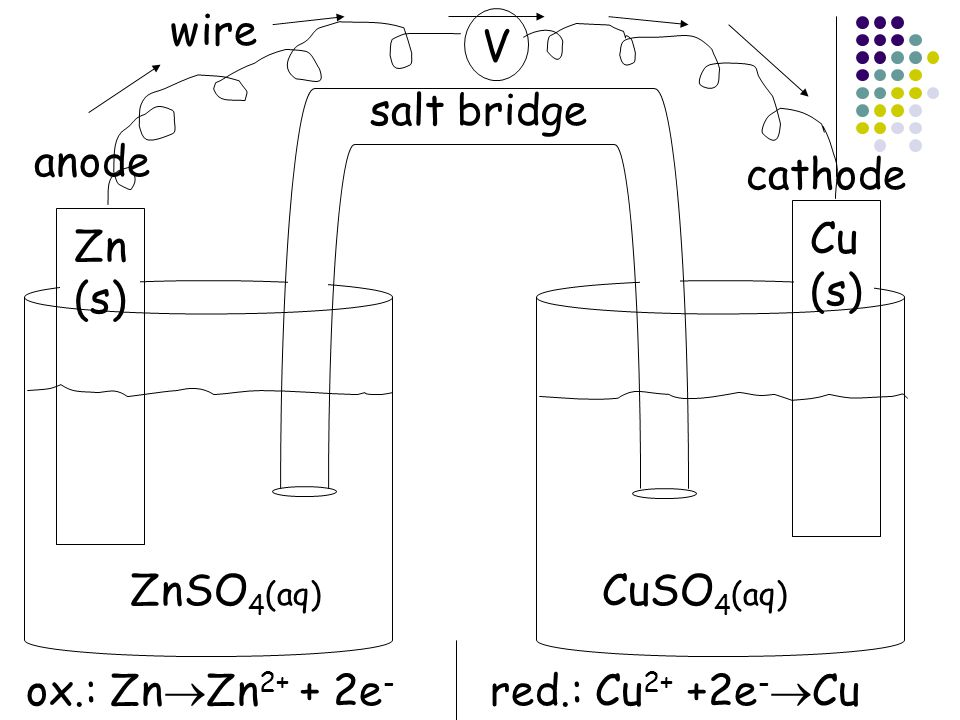 Electrochemical Cells if the 2 solutions are physically connected, but are connected by an external wire, electrons can still be transferred through the wire.