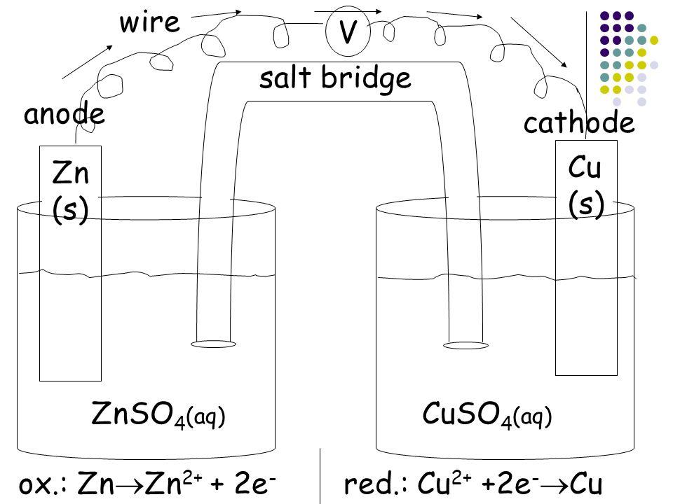Zn (s) Cu (s) ZnSO 4 (aq) CuSO 4 (aq) anode cathode ox.: Zn  Zn 2+ + 2e - red.: Cu 2+ +2e -  Cu salt bridge wire V