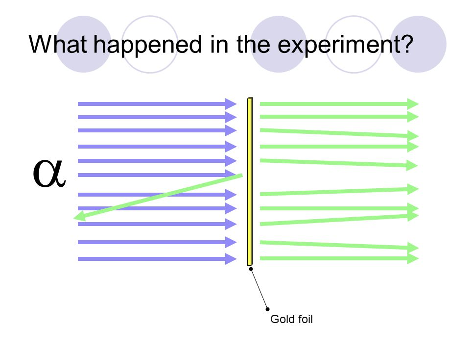 What happened in the experiment?  Gold foil