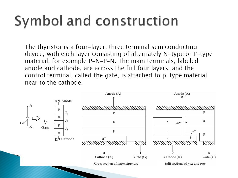 The thyristor is a four-layer, three terminal semiconducting device, with each layer consisting of alternately N-type or P-type material, for example