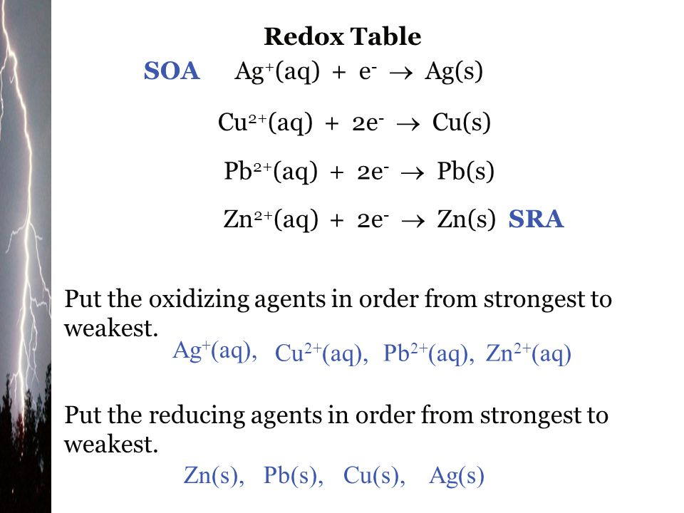 Example 1 Generate a redox table given the following data (useful when all reactions are given: Cu 2+ (aq) Zn 2+ (aq) Pb 2+ (aq) Ag + (aq) Cu(s)  