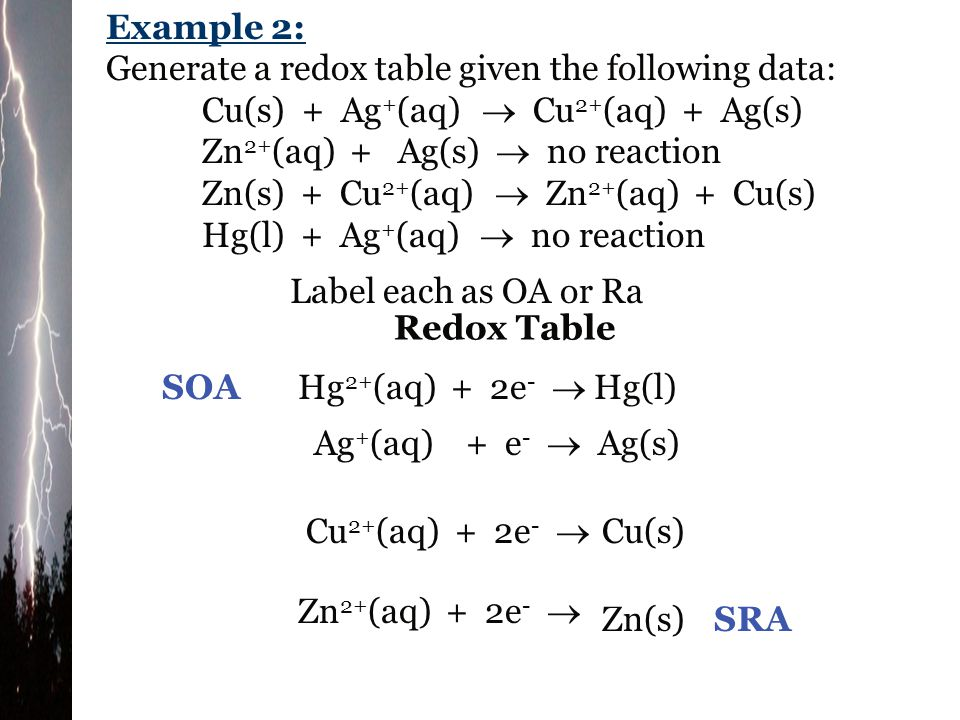 Redox Table Ag + (aq) + e -  Ag(s) Cu 2+ (aq) + 2e -  Cu(s) Pb 2+ (aq) + 2e -  Pb(s) Zn 2+ (aq) + 2e -  Zn(s) SOA SRA Put the oxidizing agents in