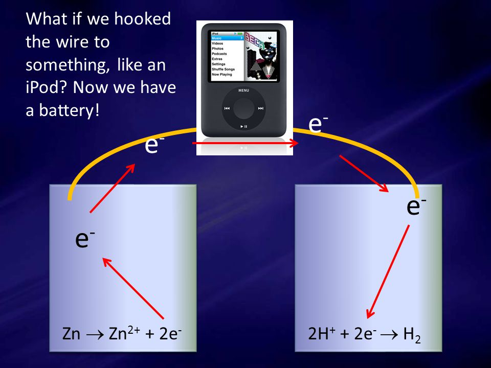 Zn  Zn 2+ + 2e - 2H + + 2e -  H 2 e-e- e-e- e-e- e-e- What if we hooked the wire to something, like an iPod.