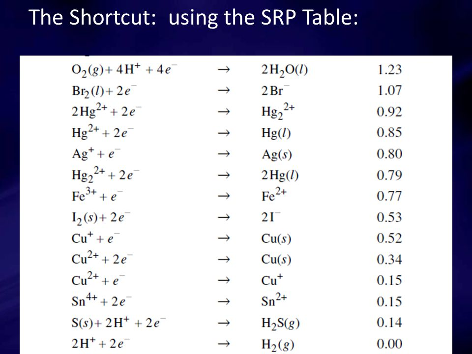 The Shortcut: using the SRP Table: