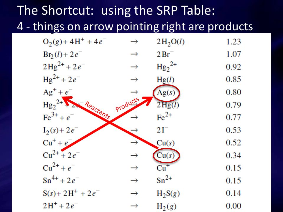 The Shortcut: using the SRP Table: 4 - things on arrow pointing right are products Reactants Products