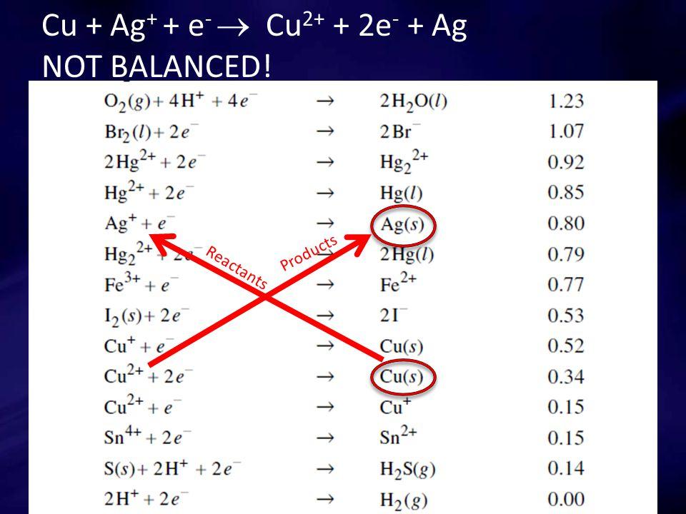 Cu + Ag + + e -  Cu 2+ + 2e - + Ag NOT BALANCED! Reactants Products
