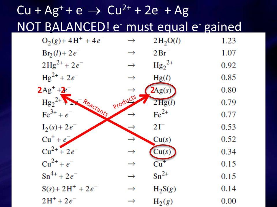 Cu + Ag + + e -  Cu 2+ + 2e - + Ag NOT BALANCED.