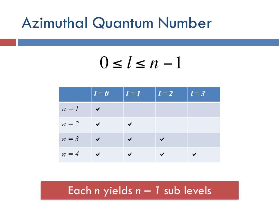 Azimuthal Quantum Number Each n yields n – 1 sub levels l = 0l = 1l = 2l = 3 n = 1  n = 2  n = 3  n = 4 