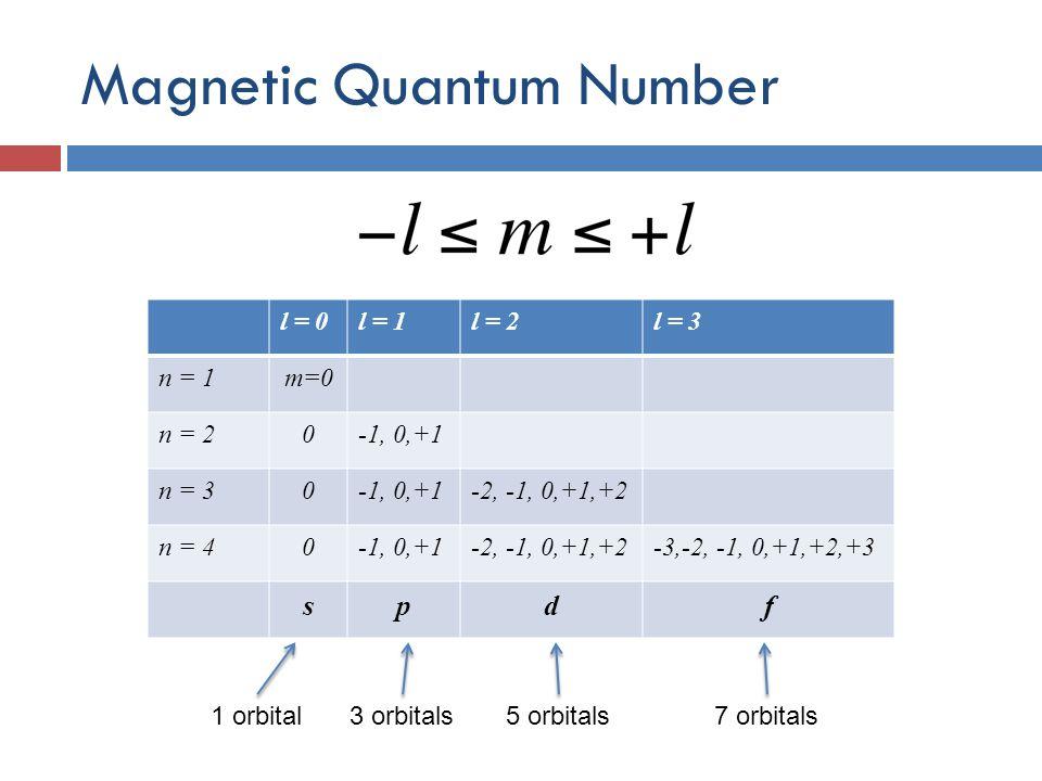 Magnetic Quantum Number l = 0l = 1l = 2l = 3 n = 1m=0 n = 20-1, 0,+1 n = 30-1, 0,+1-2, -1, 0,+1,+2 n = 40-1, 0,+1-2, -1, 0,+1,+2-3,-2, -1, 0,+1,+2,+3 spdf 1 orbital3 orbitals5 orbitals7 orbitals